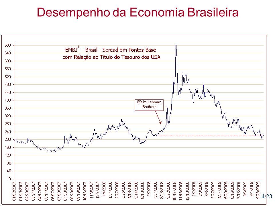 15/23 Desempenho da Economia Brasileira