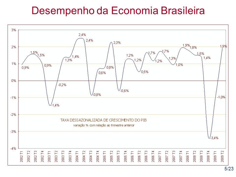 6/23 Desempenho da Economia Brasileira