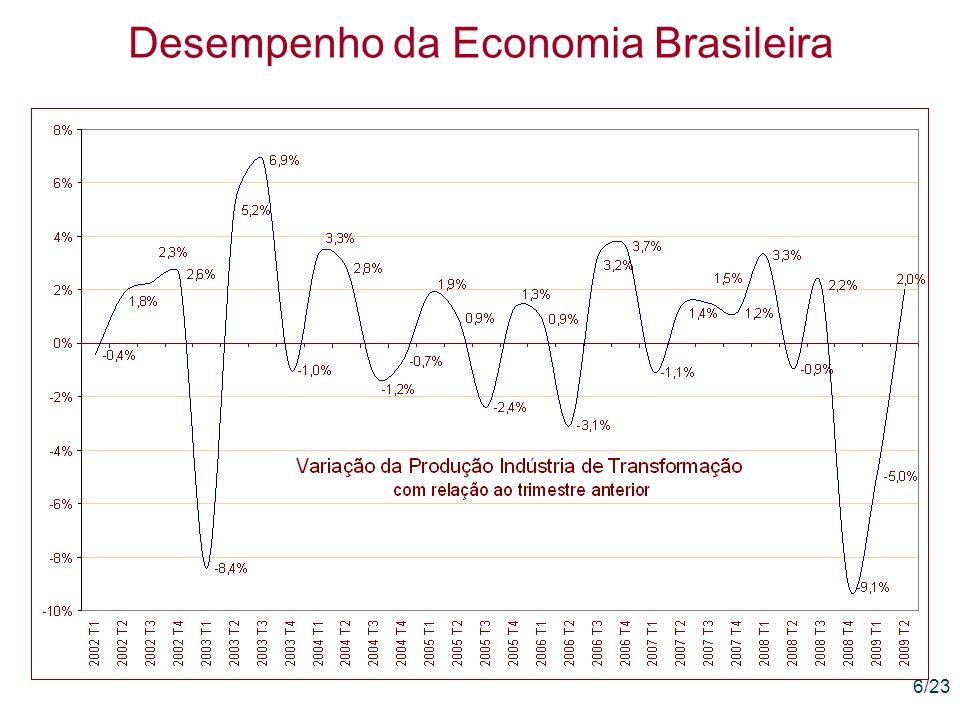 17/23 Desempenho da Economia Brasileira