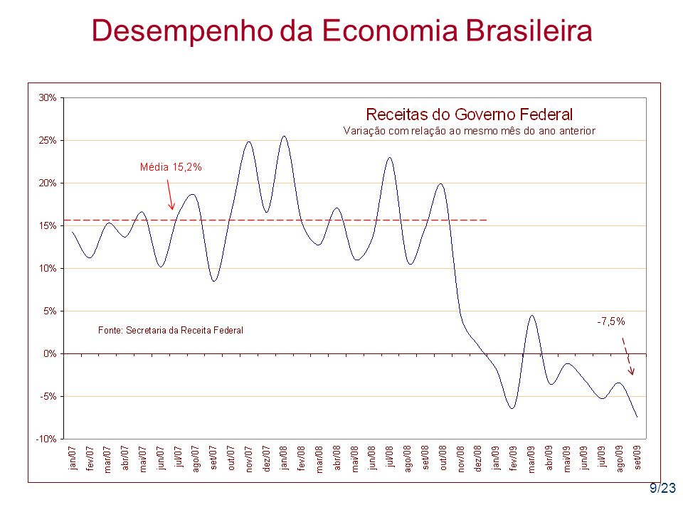 20/23 Desempenho da Economia Brasileira