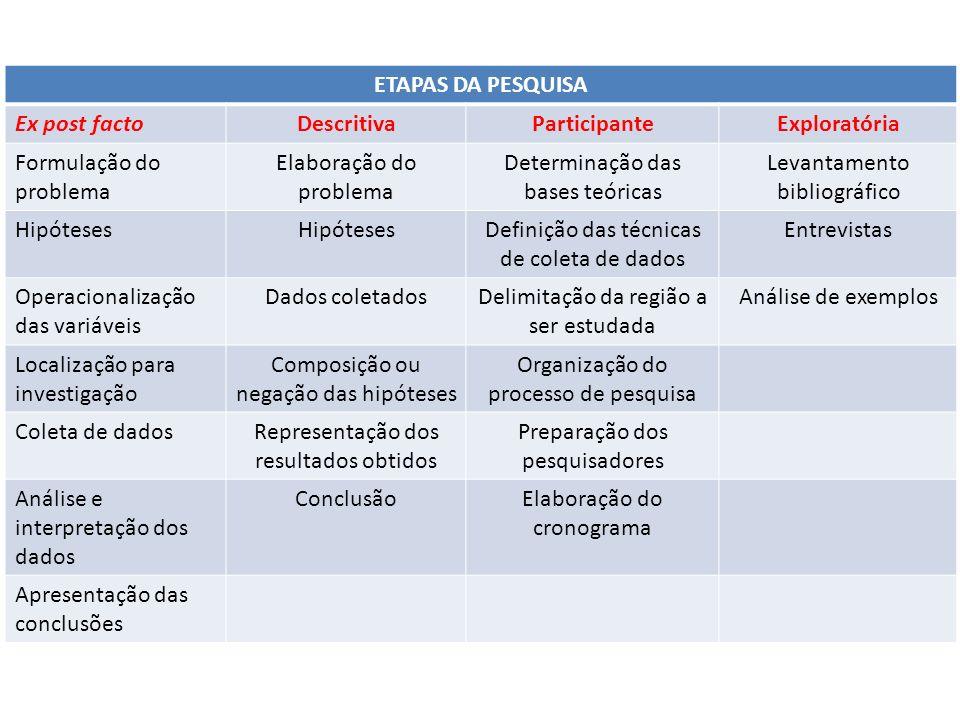 ETAPAS DA PESQUISA Ex post factoDescritivaParticipanteExploratória Formulação do problema Elaboração do problema Determinação das bases teóricas Levan