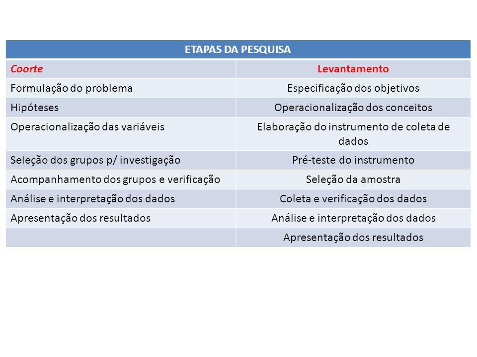 ETAPAS DA PESQUISA CoorteLevantamento Formulação do problemaEspecificação dos objetivos HipótesesOperacionalização dos conceitos Operacionalização das