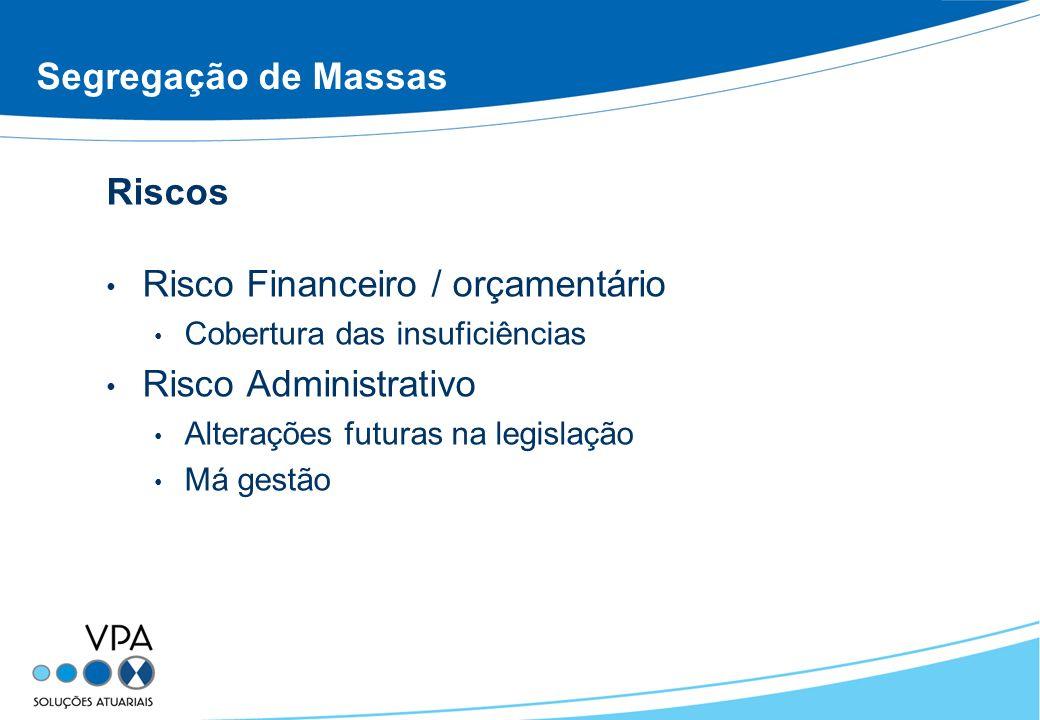 Segregação de Massas Riscos Risco Financeiro / orçamentário Cobertura das insuficiências Risco Administrativo Alterações futuras na legislação Má gestão