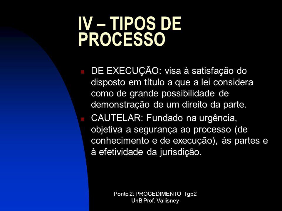 Ponto 2: PROCEDIMENTO Tgp2 UnB Prof. Vallisney IV – TIPOS DE PROCESSO DE EXECUÇÃO: visa à satisfação do disposto em título a que a lei considera como