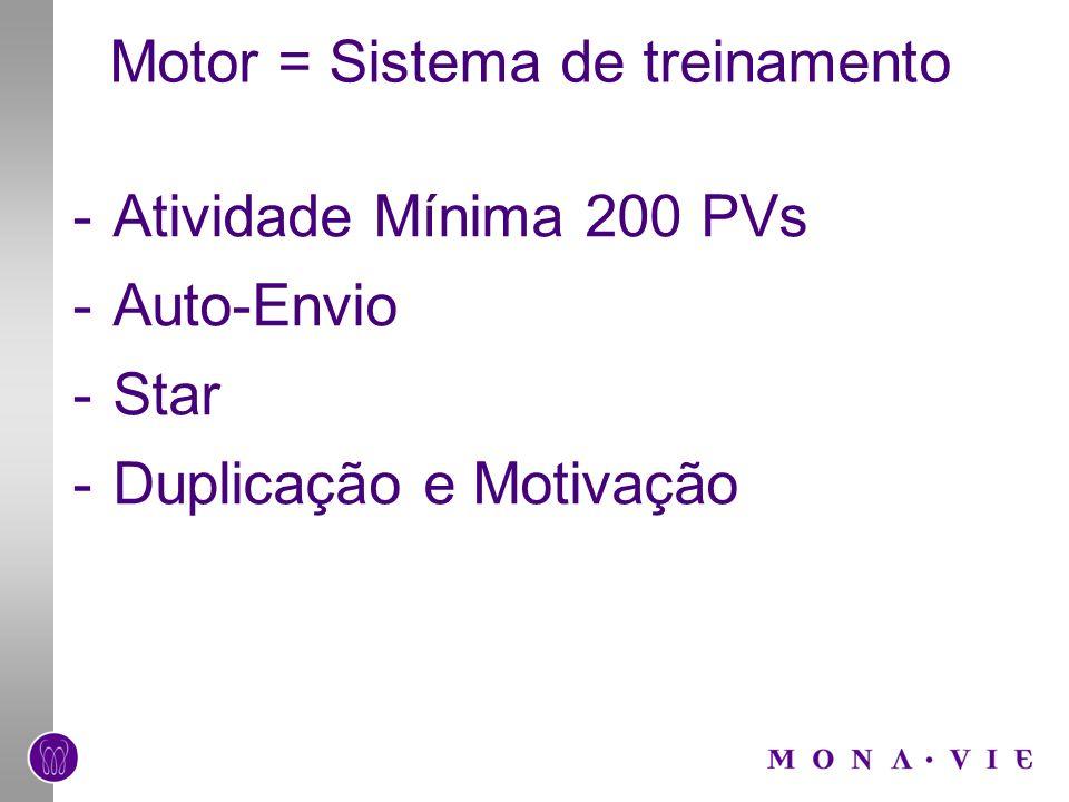 Motor = Sistema de treinamento -Atividade Mínima 200 PVs -Auto-Envio -Star -Duplicação e Motivação