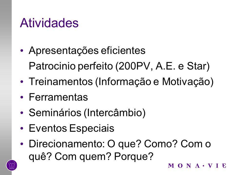 Atividades Apresentações eficientes Patrocinio perfeito (200PV, A.E. e Star) Treinamentos (Informação e Motivação) Ferramentas Seminários (Intercâmbio
