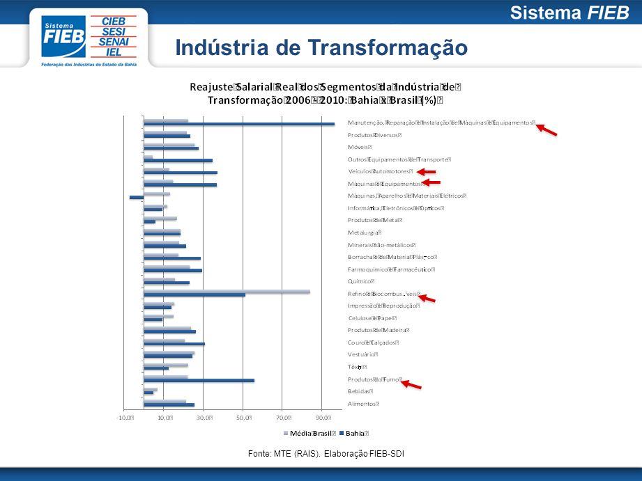 Fonte: MTE (RAIS). Elaboração FIEB-SDI Indústria de Transformação