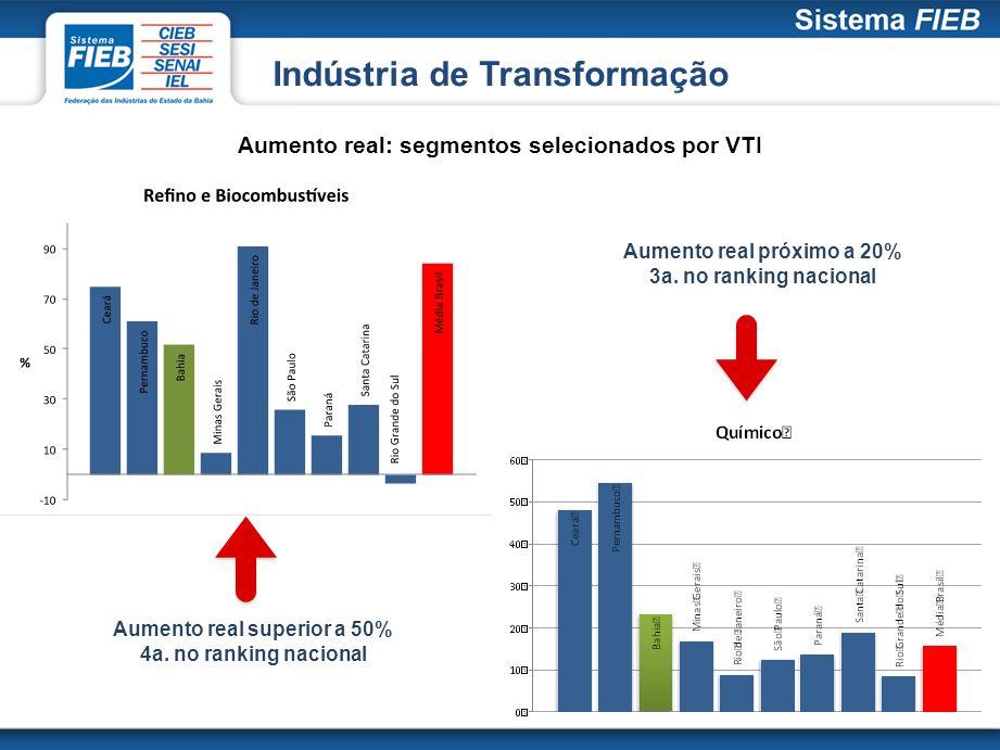 Aumento real: segmentos selecionados por VTI Aumento real superior a 50% 4a. no ranking nacional Aumento real próximo a 20% 3a. no ranking nacional