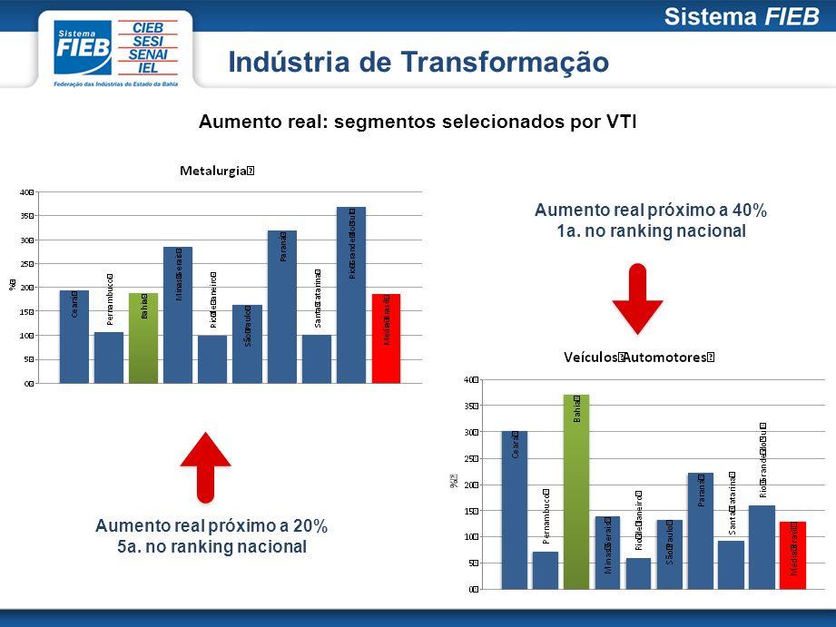 Indústria de Transformação Aumento real próximo a 20% 5a. no ranking nacional Aumento real próximo a 40% 1a. no ranking nacional Aumento real: segment