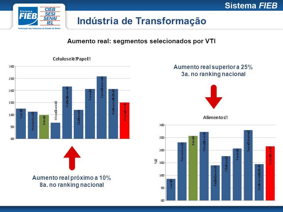 Indústria de Transformação Aumento real próximo a 10% 8a. no ranking nacional Aumento real superior a 25% 3a. no ranking nacional Aumento real: segmen