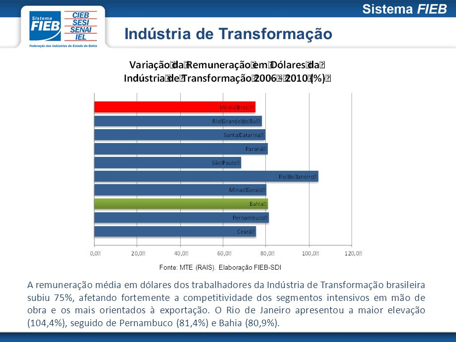 Indústria de Transformação A remuneração média em dólares dos trabalhadores da Indústria de Transformação brasileira subiu 75%, afetando fortemente a