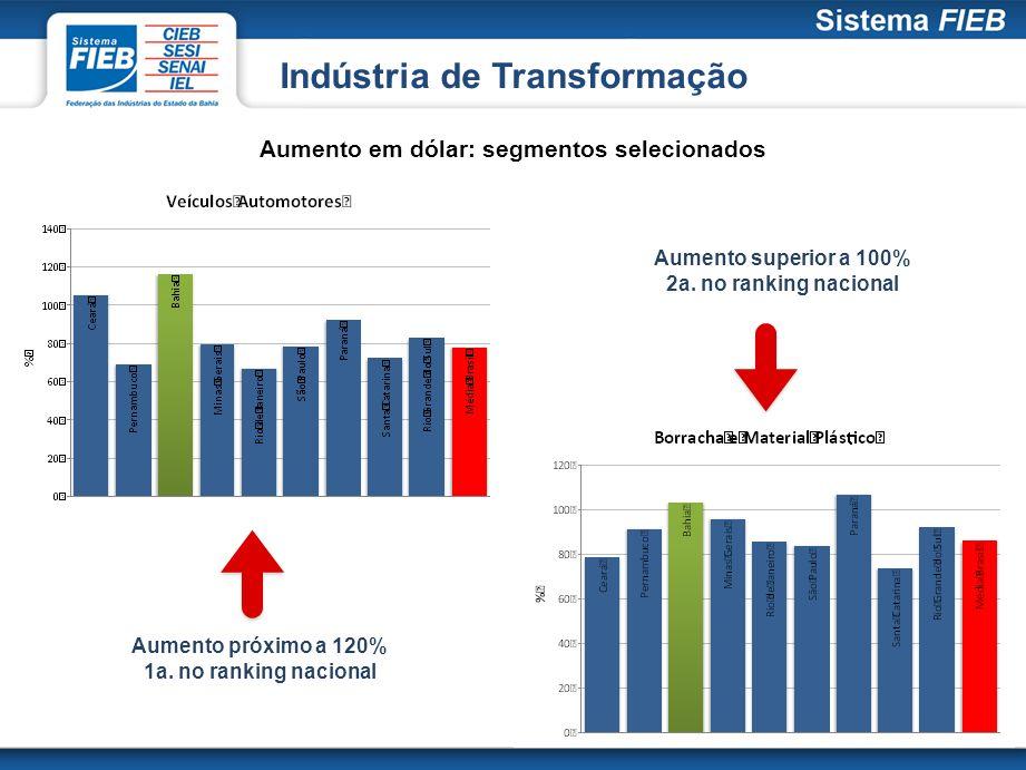 Aumento em dólar: segmentos selecionados Aumento próximo a 120% 1a. no ranking nacional Aumento superior a 100% 2a. no ranking nacional