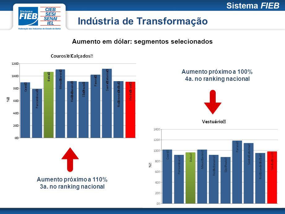 Indústria de Transformação Aumento em dólar: segmentos selecionados Aumento próximo a 110% 3a. no ranking nacional Aumento próximo a 100% 4a. no ranki
