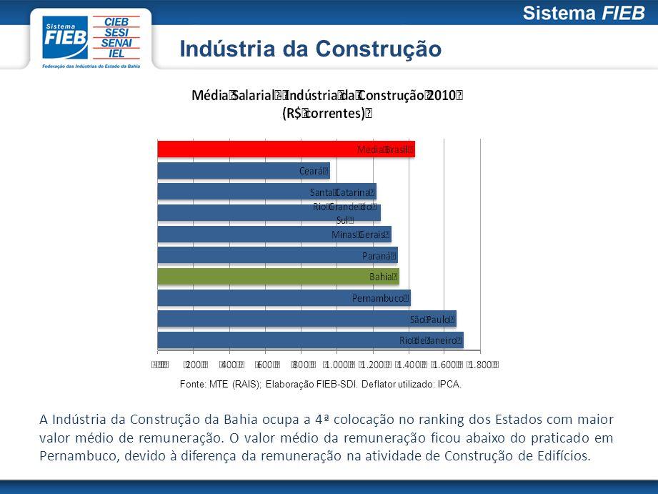 Indústria da Construção Fonte: MTE (RAIS); Elaboração FIEB-SDI. Deflator utilizado: IPCA. A Indústria da Construção da Bahia ocupa a 4ª colocação no r