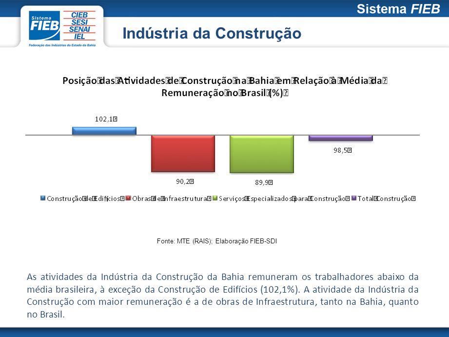 Indústria da Construção Fonte: MTE (RAIS); Elaboração FIEB-SDI As atividades da Indústria da Construção da Bahia remuneram os trabalhadores abaixo da