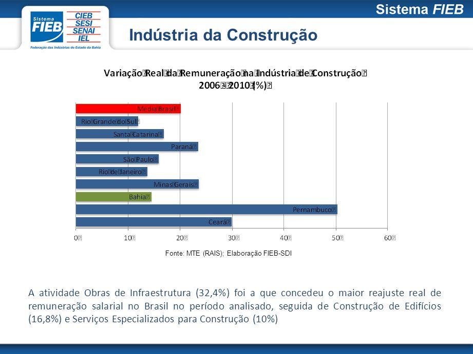 Indústria da Construção Fonte: MTE (RAIS); Elaboração FIEB-SDI A atividade Obras de Infraestrutura (32,4%) foi a que concedeu o maior reajuste real de