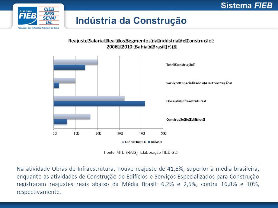Indústria da Construção Fonte: MTE (RAIS); Elaboração FIEB-SDI Na atividade Obras de Infraestrutura, houve reajuste de 41,8%, superior à média brasile