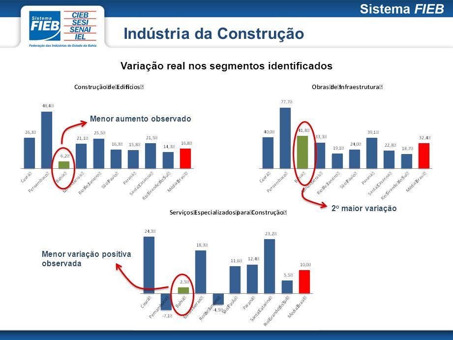 Menor variação positiva observada Indústria da Construção Variação real nos segmentos identificados Menor aumento observado 2 o maior variação