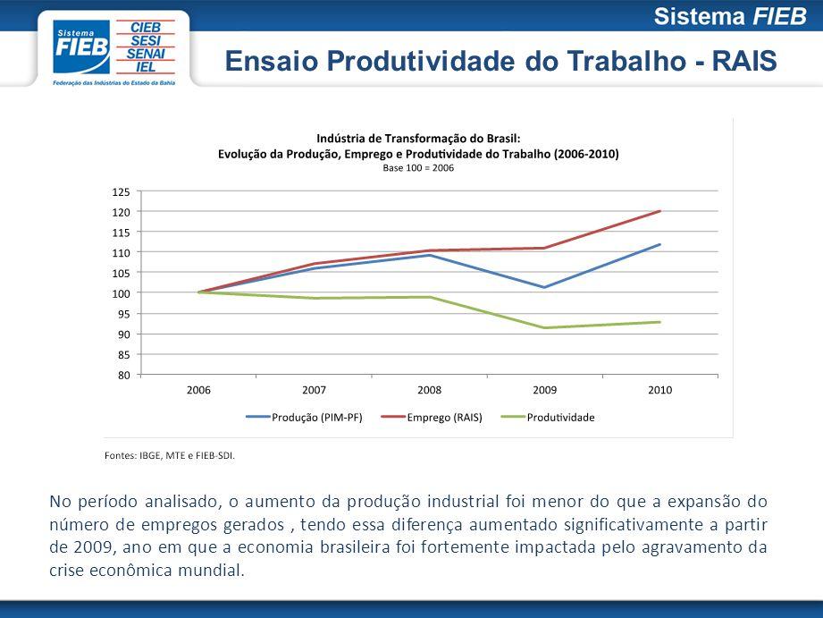 Ensaio Produtividade do Trabalho - RAIS No período analisado, o aumento da produção industrial foi menor do que a expansão do número de empregos gerad