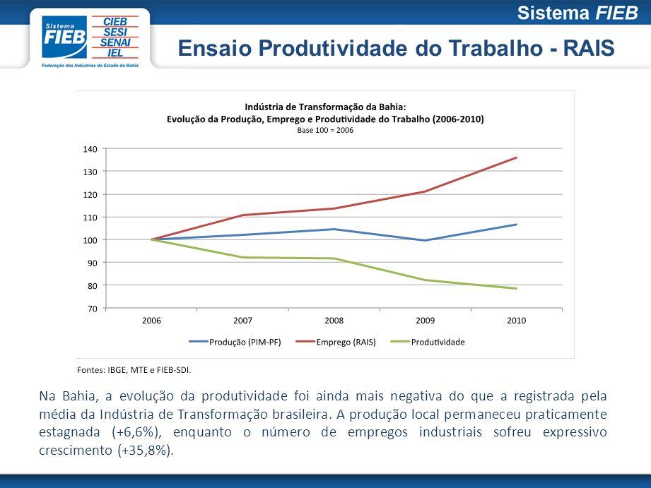 Ensaio Produtividade do Trabalho - RAIS Na Bahia, a evolução da produtividade foi ainda mais negativa do que a registrada pela média da Indústria de T