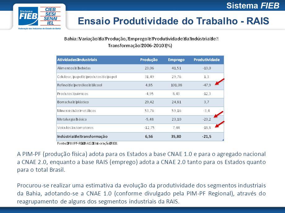Ensaio Produtividade do Trabalho - RAIS A PIM-PF (produção física) adota para os Estados a base CNAE 1.0 e para o agregado nacional a CNAE 2.0, enquan