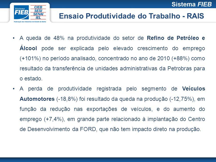 A queda de 48% na produtividade do setor de Refino de Petróleo e Álcool pode ser explicada pelo elevado crescimento do emprego (+101%) no período anal