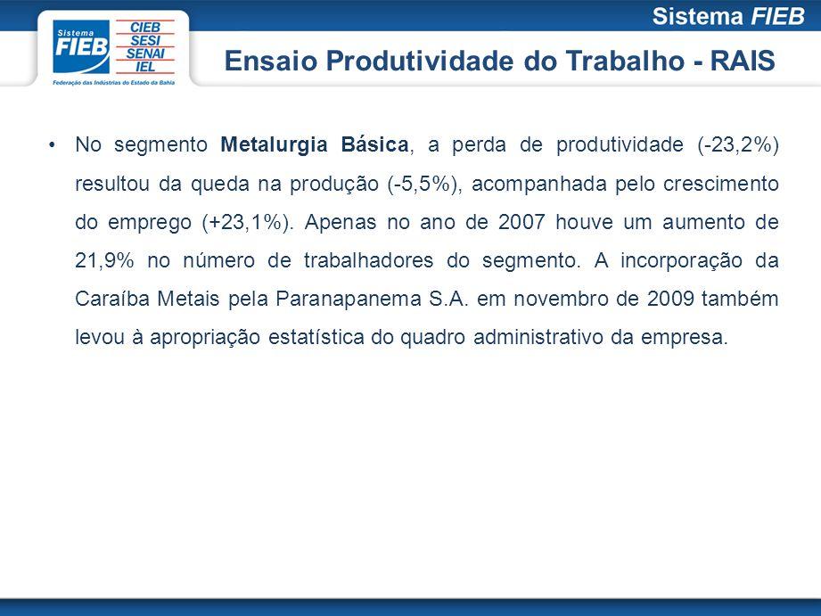No segmento Metalurgia Básica, a perda de produtividade (-23,2%) resultou da queda na produção (-5,5%), acompanhada pelo crescimento do emprego (+23,1