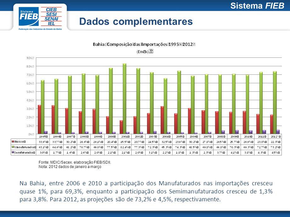Dados complementares Fonte: MDIC/Secex. elaboração FIEB/SDII. Nota: 2012 dados de janeiro a março Na Bahia, entre 2006 e 2010 a participação dos Manuf