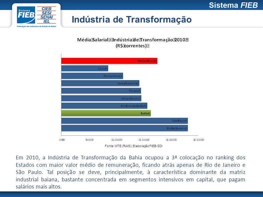 Indústria de Transformação Fonte: MTE (RAIS); Elaboração FIEB-SDI Em 2010, a Indústria de Transformação da Bahia ocupou a 3ª colocação no ranking dos