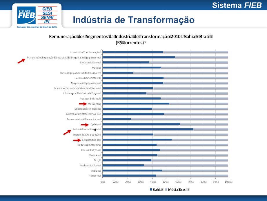 A variação real da remuneração na Indústria de Transformação baiana foi de 14,8% no período analisado, 3ª maior do Brasil, atrás apenas dos estados do Rio de Janeiro (29,7%) e de Pernambuco (15,1%), situando-se acima da média nacional (11,1%).