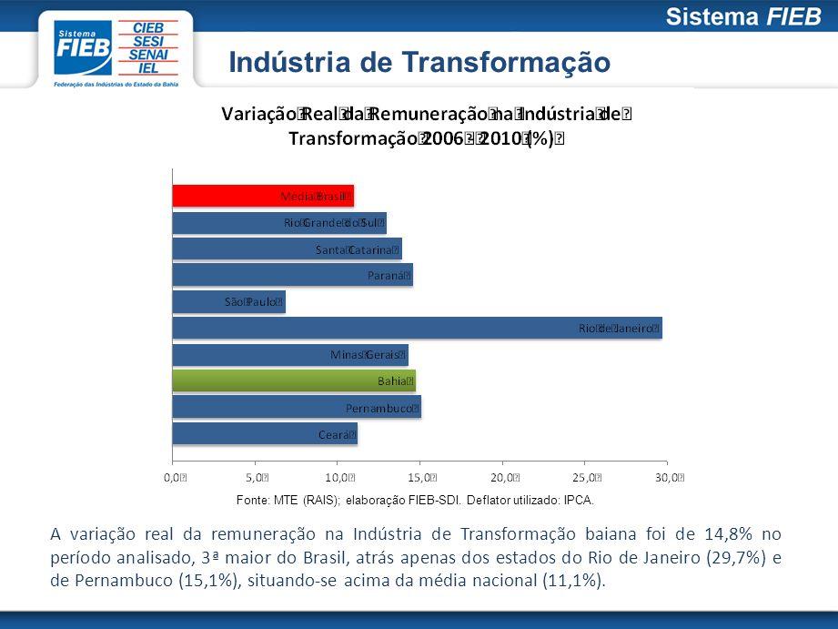 A variação real da remuneração na Indústria de Transformação baiana foi de 14,8% no período analisado, 3ª maior do Brasil, atrás apenas dos estados do
