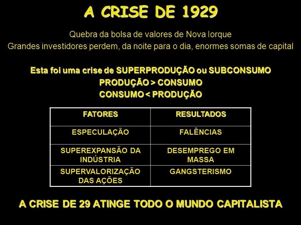 A CRISE DE 1929 Quebra da bolsa de valores de Nova Iorque Grandes investidores perdem, da noite para o dia, enormes somas de capital Esta foi uma cris