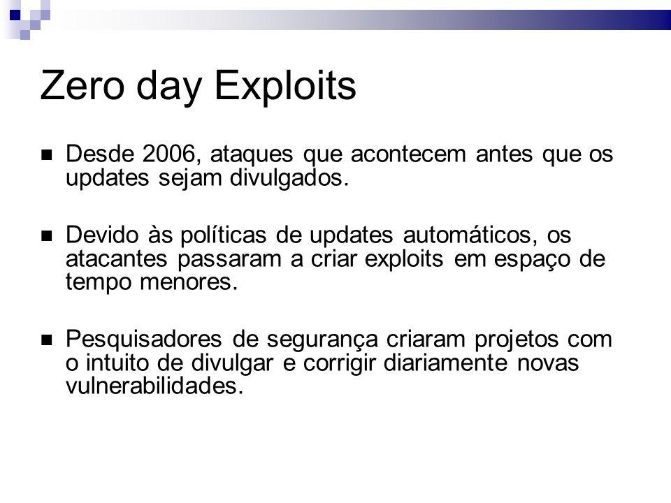 Zero day Exploits Desde 2006, ataques que acontecem antes que os updates sejam divulgados.