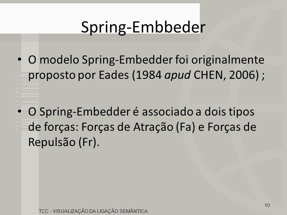 Spring-Embbeder O modelo Spring-Embedder foi originalmente proposto por Eades (1984 apud CHEN, 2006) ; O Spring-Embedder é associado a dois tipos de f