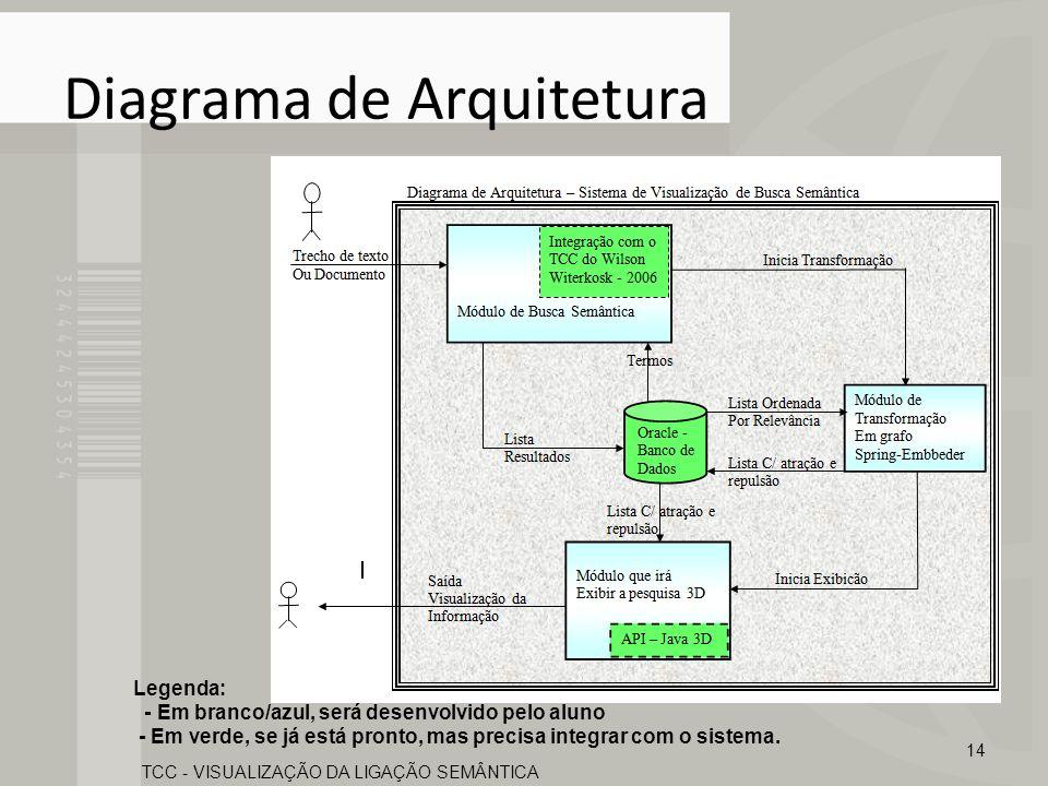 Plano de Avaliação Especialista avaliar este trabalho; O especialista é o professor responsável pela disciplina Projeto Final II, do curso de Engenharia de Computação da PUC-Campinas; 15 TCC - VISUALIZAÇÃO DA LIGAÇÃO SEMÂNTICA
