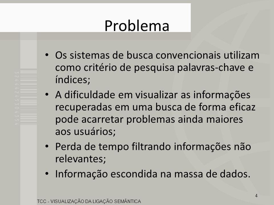 Problema Os sistemas de busca convencionais utilizam como critério de pesquisa palavras-chave e índices; A dificuldade em visualizar as informações re