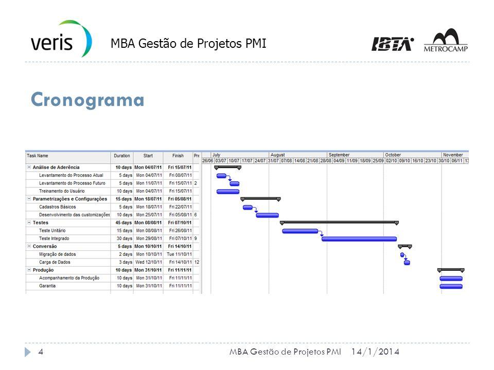 Envolvidos no Projeto 14/1/20145MBA Gestão de Projetos PMI