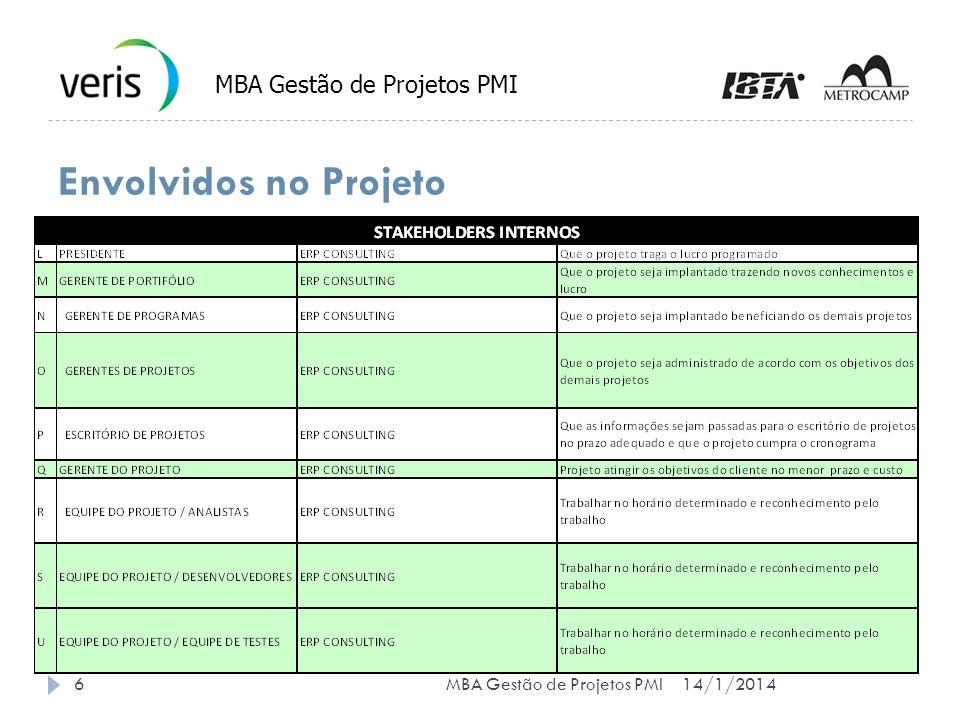 Envolvidos no Projeto 14/1/20146MBA Gestão de Projetos PMI