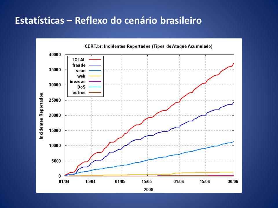 Gráfico com os incidentes registrados pelo Cert.br, os dados de 2008 são de janeiro a julho.