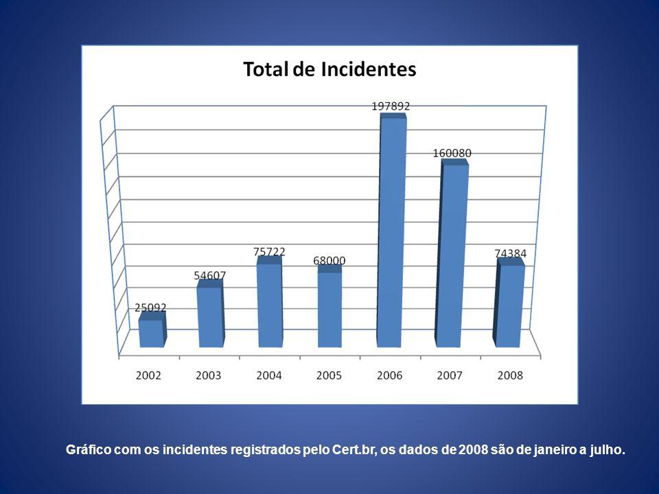 Tipos de incidentes registrados pelo Cert.br, os dados de 2008 são de janeiro a julho.