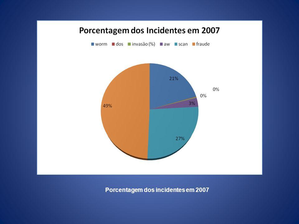 Porcentagem dos incidentes em 2007