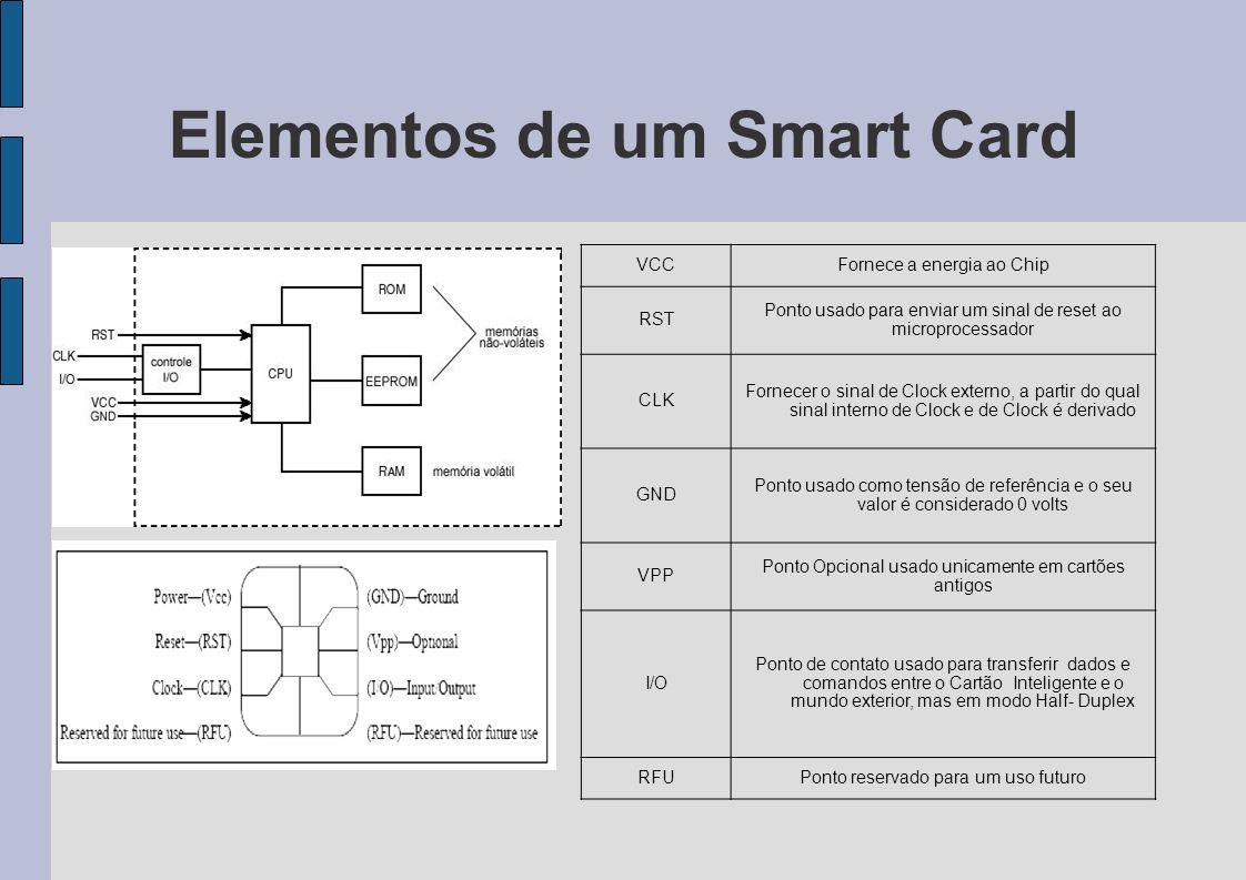 Elementos de um Smart Card VCCFornece a energia ao Chip RST Ponto usado para enviar um sinal de reset ao microprocessador CLK Fornecer o sinal de Cloc