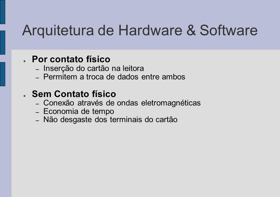 Arquitetura de Hardware & Software Por contato físico – Inserção do cartão na leitora – Permitem a troca de dados entre ambos Sem Contato físico – Con