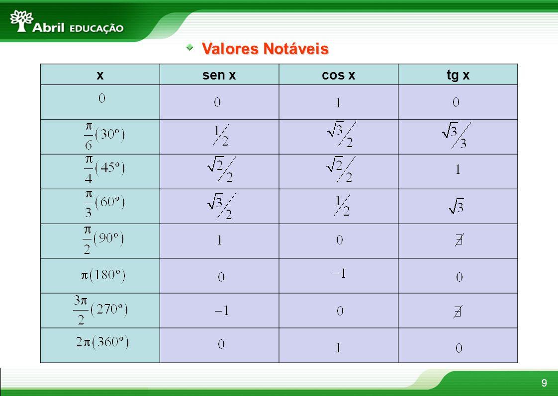 10 Redução ao 1 o quadrante da 1 a volta positiva 1 o caso: está no 2 o quadrante 2 o caso: está no 3 o quadrante 3 o caso: está no 4 o quadrante sen = sen ( ) sen = sen (2 ) cos = cos ( ) cos = cos (2 ) tg = tg ( ) tg = tg (2 )