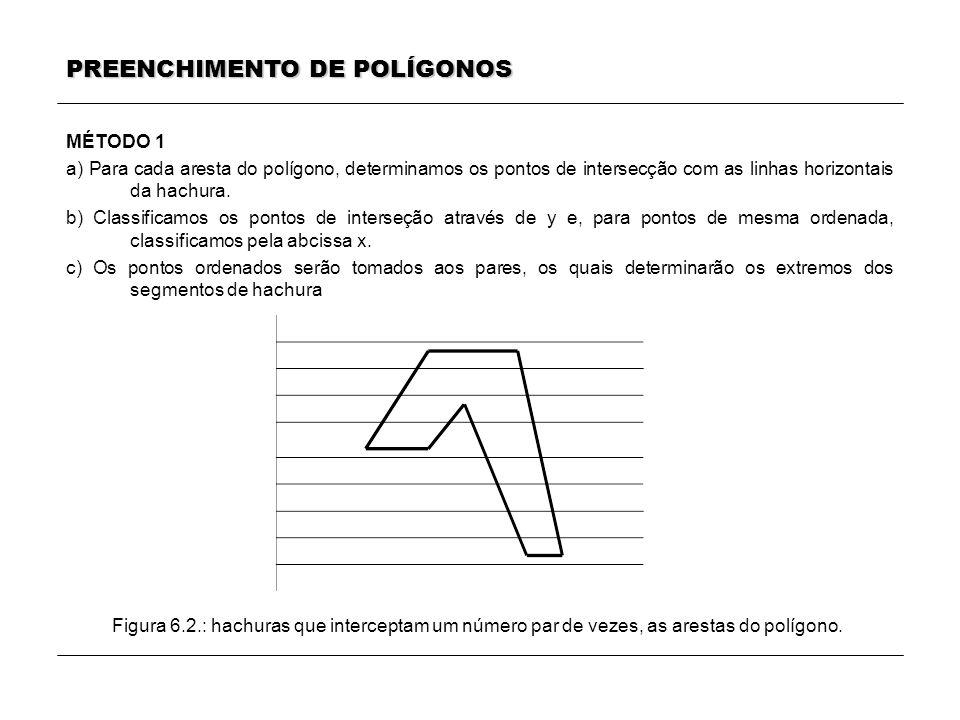 MÉTODO 1 a) Para cada aresta do polígono, determinamos os pontos de intersecção com as linhas horizontais da hachura. b) Classificamos os pontos de in