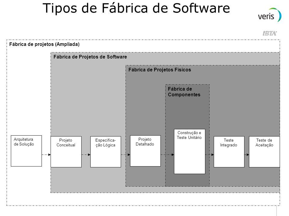 Definição Segundo Aragon, uma Fábrica de Software é um ambiente de produção onde há (continuação) : Controle de todos os produtos gerados viabilizando