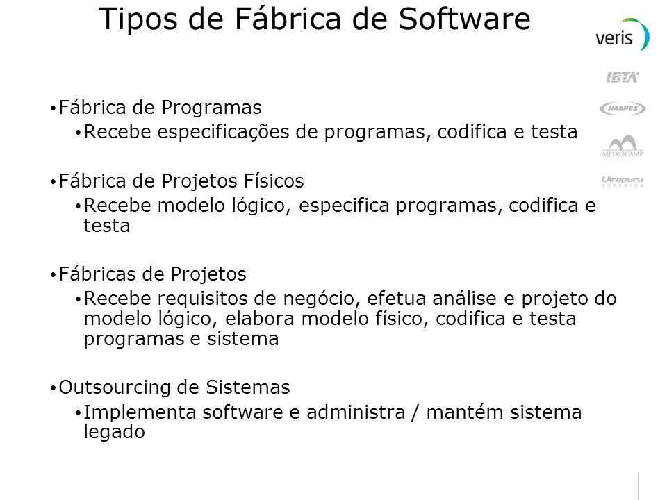 Tipos de Fábrica de Software Fábrica de projetos (Ampliada) Fábrica de Projetos de Software Fábrica de Projetos Físicos Fábrica de Componentes Arquite