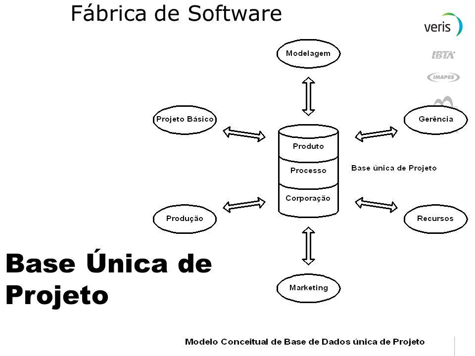 Tipos de Fábrica de Software Fábrica de Programas Recebe especificações de programas, codifica e testa Fábrica de Projetos Físicos Recebe modelo lógic