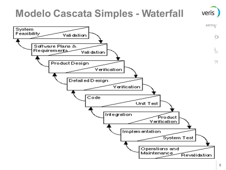 4 Alguns dos ciclos de vida de projeto mais conhecidos são: Cascata Simples (Waterfall)Cascata Simples (Waterfall) EspiralEspiral Win-Win EspiralWin-W