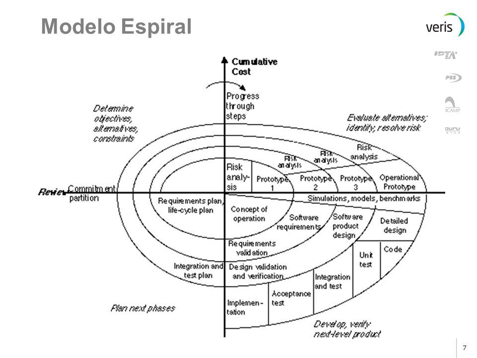 6 Uma fase é executada de cada vez Cada fase termina com uma : Verificação – fizemos certo o software ? Validação – fizemos o software certo ? O produ